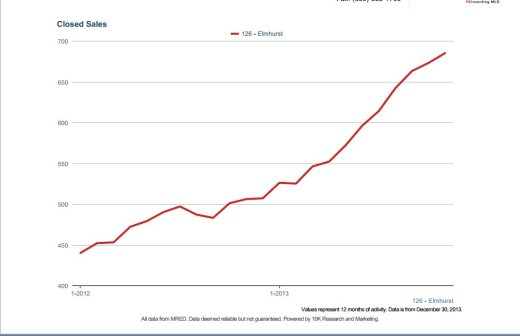 # of closed units(over last 12 months-Elmhurst