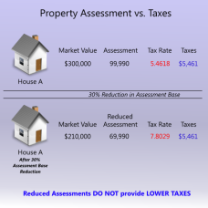 Reduced assessments do not lower taxes
