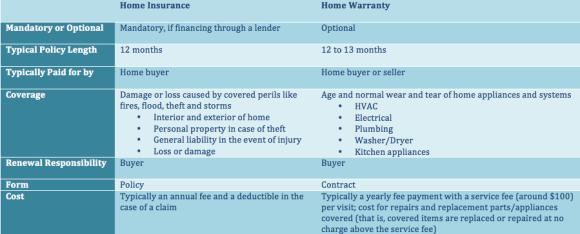 homeinsurancevwarranty1