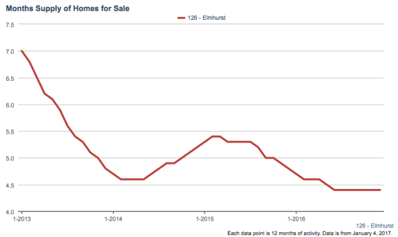 months-supply-of-homes-for-sale